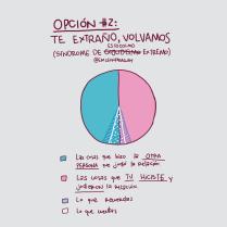 Gráfico #2